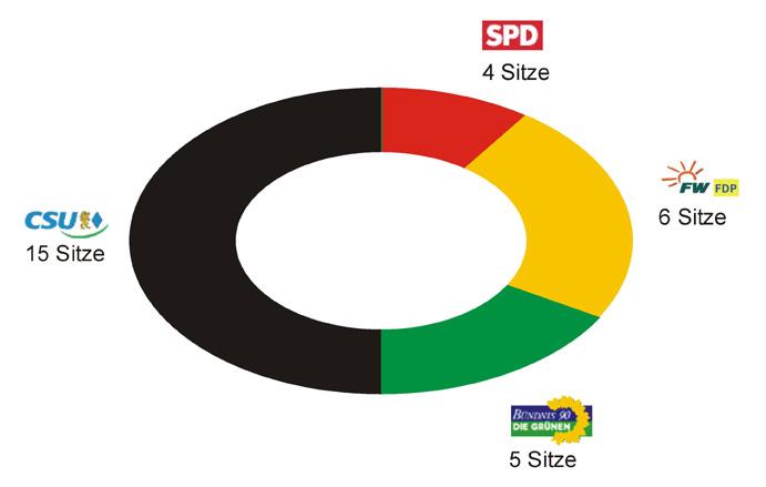 Grafik mit der Sitzverteilung des Stadtrates Neusäß (CSU 15 Sitze, FW/F.D.P 6 Sitze, Bündnis90/Die Grünen 5 Sitze, SPD 4 Sitze)