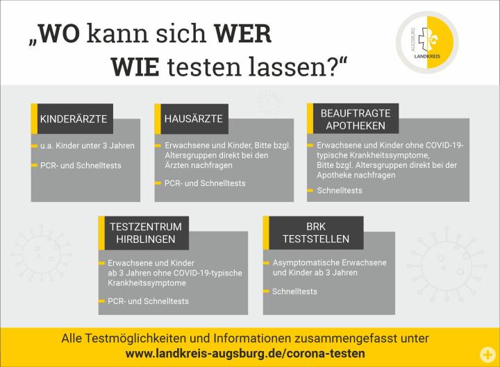 Überblick über sämtliche Möglichkeiten eines Corona-Tests im Landkreis Augsburg.